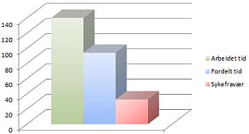 arbeid fordelt sykefravær